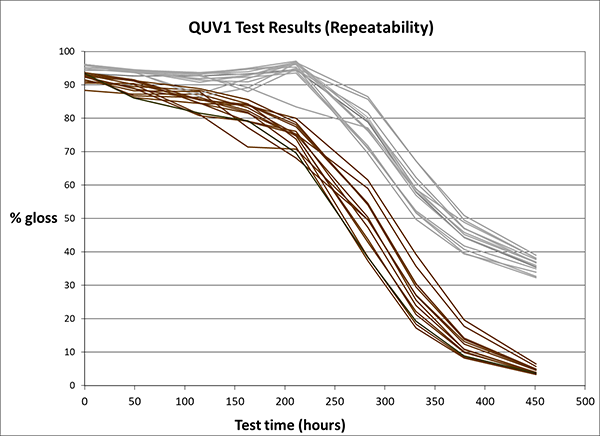 QUV1_test_results