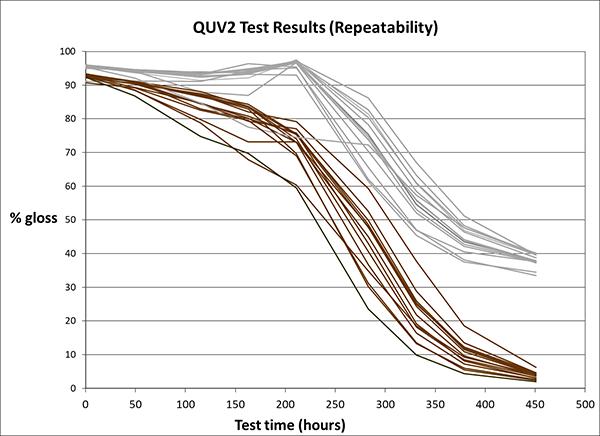 QUV2_test_results