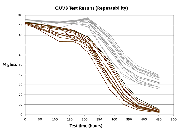 QUV3_test_results
