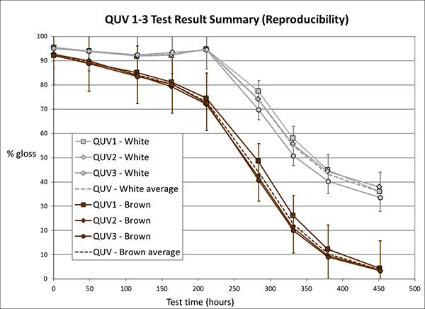 QUV4_test_results